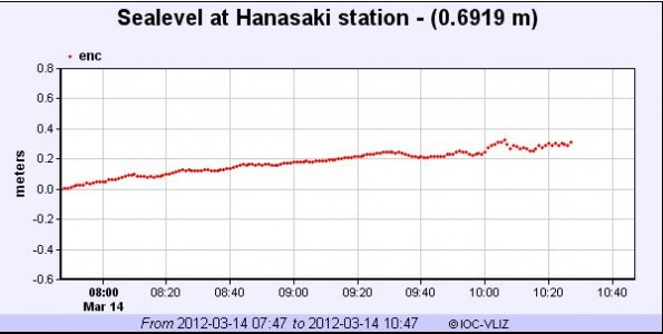 Only slight sea level changes were recorded in Japan.
