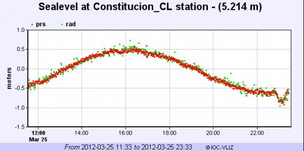 Sea level changes recorded at Constitucion, Chile as of 7:33 p.m. local time at the epicenter. Note the change in sea level on the right side of the graph. Times are in UTC.