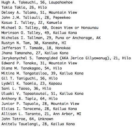 Hugh A. Takeuchi, 56, Laupahoehoe Takia Takia, 26, Hilo Delsey A. Talamo, 51, Mountain View John J.M. Taliauli, 28, Pepeekeo Kasuo I. Talley, 22, Kamuela Michael D. Talley, 60, Ocean View or Honaunau Morinson O. Talley, 49, Kailua Kona Nicholas I. Tallman, 29, Puna or Anchorage, AK Rustyn N. Tam, 30, Kaneohe, HI Jefferson T. Tamade, 18, Honokaa Jhana Tamanaha, 27, Kailua Kona Jerykanychel S. Tamangided (AKA Jerica Gilyowanug), 21, Hilo Edward P. Tanaka, 31, Mountain View Diana M. Tanakagoo, 54, Hilo Mitina M. Tangatailoa, 39, Kailua Kona Gil T. Taniguchi, 56, Hilo Lydell K. Taomia, 23, Kapaau Sani L. Taoso, 36, Hilo Uluaki V. Tapaatoutai, 51, Kailua Kona Anthony B. Tapiz, 64, Hilo Junior P. Tapuolo, 28, Mountain View Elcias I. Taracena, 28, Kailua Kona Allison L. Taranto, 21, Ann Arbor, MI John Tatroe, 64, Unknown Anitelu Tauelangi, 28, Kailua Kona