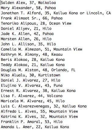 Salden Alex, 37, Waikoloa Mary Alexander, 58, Pahoa Jonathan T. Alford, 35, Kailua Kona or Lincoln, CA Frank Alimoot Sr., 66, Pahoa Tenoriko Alipous, 28, Ocean View Daniel Aliyev, 21, Hilo Jade K. Allen, 42, Pahoa Marsten Allen, 26, Hilo John L. Allison, 35, Hilo Camelia M. Almezan, 51, Mountain View Kathryn M. Almony, 48, Keaau Beris Alokoa, 28, Kailua Kona Teddy Alokoa, 21, Kailua Kona Douglas M. Alston, 48, Orlando, FL Niko Alualu, 30, Kurtistown Daniel J. Alvarez, 27, Hilo Elujino V. Alvarez, 43, Puna Ernest R. Alvarez, 38, Kailua Kona Lisa F. Alvarez, 44, Volcano Maricela M. Alvarez, 45, Hilo Luis C. Alvarezvenegas, 32, Kailua Kona Alfredo L. Alves, 55, Mountain View Katrina K. Alves, 32, Mountain View Franklin P. Amaral, 53, Hilo Amanda L. Amer, 22, Kailua Kona