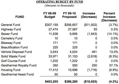 20090227_operating-budget-table