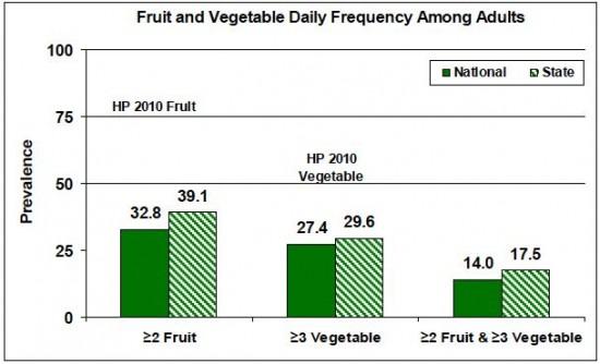fruits-veggies-table1