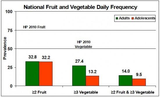 fruits-veggies-table3