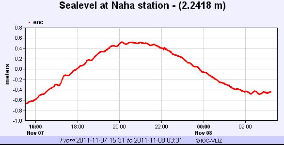 No sea level changes noted in Okinawa at Naha from the earthquake. No advisories issued in Japan.