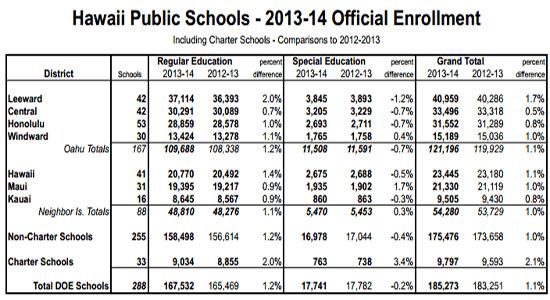 SchoolEnrollment2013