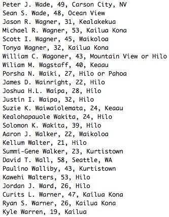 Peter J. Wade, 49, Carson City, NV Sean S. Wade, 48, Ocean View Jason R. Wagner, 31, Kealakekua Michael R. Wagner, 53, Kailua Kona Scott I. Wagner, 45, Waikoloa Tonya Wagner, 32, Kailua Kona William C. Wagoner, 43, Mountain View or Hilo Wiliam M. Wagstaff, 40, Keaau Porsha N. Waiki, 27, Hilo or Pahoa James D. Wainright, 22, Hilo Joshua H.L. Waipa, 28, Hilo Justin I. Waipa, 32, Hilo Suzie K. Waiwaiolemata, 24, Keaau Kealohapauole Wakita, 24, Hilo Solomon K. Wakita, 39, Hilo Aaron J. Walker, 22, Waikoloa Kellum Walter, 21, Hilo Summi-Gene Walker, 23, Kurtistown David T. Wall, 58, Seattle, WA Paulino Walliby, 43, Kurtistown Kawehi Walters, 53, Hilo Jordan J. Ward, 26, Hilo Curits L. Warner, 47, Kailua Kona Ryan S. Warner, 26, Kailua Kona Kyle Warren, 19, Kailua Kona