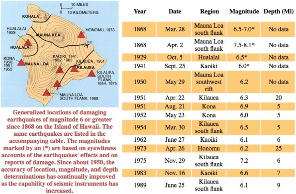 Generalized locations of damaging earthquakes of magnitude 6 or greater since 1868 on the Island of Hawaii. Map and table by USGS