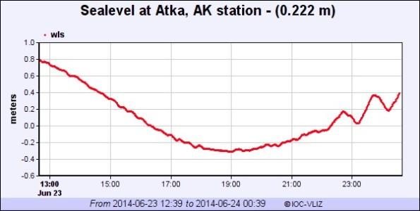 Sea level monitoring station at Atak, Alaska.