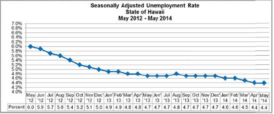Unemployment201405