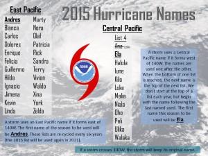 2015-Hurricane-Names
