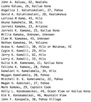 John A. Kaluau, 62, Naalehu Luana Kaluau, 26, Kailua Kona Angelica I. Kaluhiokalani, 27, Pahoa David A. Kaluhiokalani, 28, Kealakekua Larissa M Kama, 45, Hilo Akuna Kamahele, 30, Hilo Jarrett Kamaka, 23, Arizona Jarrett K. Kamaka, 25, Kailua Kona Willie Kamaka, Unknown, Unknown Clem M. Kamakea, 43, Unknown Nathan Kamakea, 34, Volcano Acesa K. Kamalii, 30, Hilo or Waianae, HI Cygie K. Kamalii, 29, Hilo Jerry K. Kamalii, 62, Hilo Larry K. Kamalii, 33, Hilo Kulia K.M. Kamanawa, 21, Kailua Kona Falisha K. Kamanu, 28, Pahoa Kamalani H. Kamelamela, 34, Hilo Maygan Kamelamela, 20, Pahoa Mitchell D. K. Kamelamela, 22, Pahoa Megan H. Kaminski, 27, Pahoa Mark Kamoku, 29, Captain Cook Holly L. Kanakamaikai, 49, Ocean View or Kailua Kona Kim K. Kanakamaikai, 46, Mountain View John F. Kanapele, 38, Pahoa Village