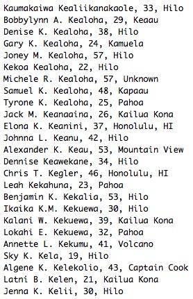Kaumakaiwa Kealiikanakaole, 33, Hilo Bobbylynn A. Kealoha, 29, Keaau Denise K. Kealoha, 38, Hilo Gary K. Kealoha, 24, Kamuela Joney M. Kealoha, 57, Hilo Kekoa Kealoha, 22, Hilo Michele R. Kealoha, 57, Unknown Samuel K. Kealoha, 48, Kapaau Tyrone K. Kealoha, 25, Pahoa Jack M. Keanaaina, 26, Kailua Kona Elona K. Keanini, 37, Honolulu, HI Johnna L. Keanu, 42, Hilo Alexander K. Keau, 53, Mountain View Dennise Keawekane, 34, Hilo Chris T. Kegler, 46, Honolulu, HI Leah Kekahuna, 23, Pahoa Benjamin K. Kekalia, 53, Hilo Ikaika K.M. Kekuewa, 30, Hilo Kalani W. Kekuewa, 39, Kailua Kona Lokahi E. Kekuewa, 32, Pahoa Annette L. Kekumu, 41, Volcano Sky K. Kela, 19, Hilo Algene K. Kelekolio, 43, Captain Cook Latni B. Kelen, 21, Kailua Kona Jenna K. Kelii, 30, Hilo