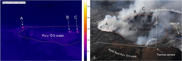 Views into Puʻu ʻŌʻō's current crater are often hampered by fume. To overcome this, HVO uses thermal cameras that detect heat and are better able to 'see' through the fume. This image mosaic compares the Puʻu ʻŌʻō thermal webcamera's view with an oblique aerial photograph to show what the thermal camera is looking at. The thermal webcamera is looking approximately toward the east and commonly shows several hot spots, which are outgassing vents. Three such hot vents were in view of the thermal camera on July 19, the date that the thermal camera captured the image on the left. The arrowed letters show how those vents match up between the thermal image and the aerial photograph. The thermal camera does not have a view of a pit which formed west of the current crater in late March and which contains a small lava pond.