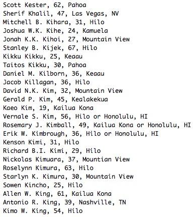 Scott Kester, 62, Pahoa Sherif Khalil, 47, Las Vegas, NV Mitchell B. Kihara, 31, Hilo Joshua W.K. Kihe, 24, Kamuela Jonah K.K. Kihoi, 27, Mountain View Stanley B. Kijek, 67, Hilo Kikku Kikku, 25, Keaau Taitos Kikku, 30, Pahoa Daniel M. Kilborn, 36, Keaau Jacob Killagan, 36, Hilo David N.K. Kim, 32, Mountain View Gerald P. Kim, 45, Kealakekua Kaeo Kim, 19, Kailua Kona Vernale S. Kim, 56, Hilo or Honolulu, HI Rosemary J. Kimball, 49, Kailua Kona or Honolulu, HI Erik W. Kimbrough, 36, Hilo or Honolulu, HI Kenson Kimi, 31, Hilo Richard B.I. Kimi, 29, Hilo Nickolas Kimuara, 37, Mountian View Roselynn Kimura, 63, Hilo Starlyn K. Kimura, 30, Mountain View Sowen Kincho, 25, Hilo Allen W. King, 61, Kailua Kona Antonio R. King, 39, Nashville, TN Kimo W. King, 54, Hilo