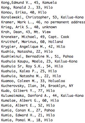 Kong,Edmund V., 45, Kamuela Kong, Ronald J., 33, Hilo Konou, Erika, 40, Hilo Koralewski, Christopher, 53, Kailua-Kona Kramer, Mark L., 46, no permanent address Krieg, Arik S., 40, unknown Kroh, Dean, 43, Mt. View Kroneker, Michael, 49, Capt. Cook Kruithof, Marinus, 60, Holland Krygier, Angelique M., 42, Hilo Kuahia, Natasha, 22, Hilo Kuahiwinui, Bernadine N., 51, Pahoa Kuahuia Kaupu, Moala, 23, Kailua-Kona Kuahuia Sr, Roy S.K., 54, Hilo Kuahuia, Kaleo P., 25, Hilo Kuahuia, Natasha M., 22, Hilo Kuamoo, Coleen M., 33, Holualoa Kucherovsky, Ilan, 34, Brooklyn, NY Kudo, Gilbert Y., 77, Hilo Kuluwaimaka, Danford A., 44, Kailua-Kona Kumalae, Albert G., 60, Hilo Kumia, Albert E., 52, Hilo Kumia, Conan K., 27, Pahoa Kumia, Edward H., 21, Hilo Kumia, Pomai M., 18, Hilo