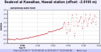 Sealevel readings for Kawaihae note tsunami waves shortly after 3 a.m. Thursday (Sept 17) over two feet in height.