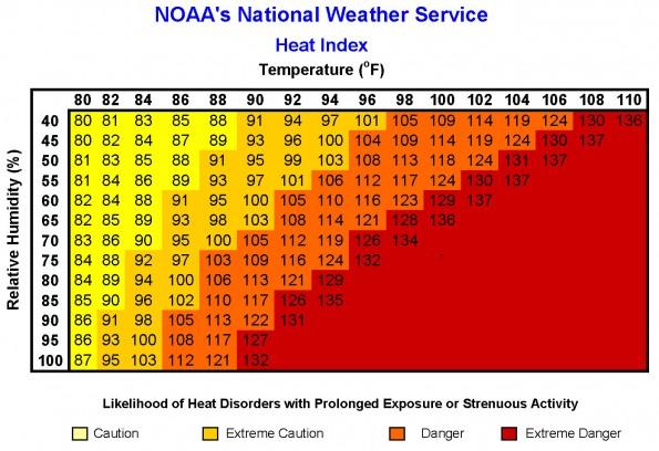nws-heatindexchart