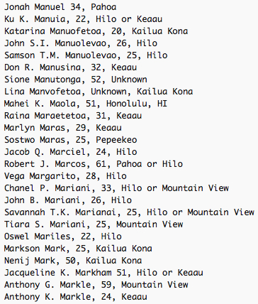 Jonah Manuel 34, Pahoa Ku K. Manuia, 22, Hilo or Keaau Katarina Manuofetoa, 20, Kailua Kona John S.I. Manuolevao, 26, Hilo Samson T.M. Manuolevao, 25, Hilo Don R. Manusina, 32, Keaau Sione Manutonga, 52, Unknown Lina Manvofetoa, Unknown, Kailua Kona Mahei K. Maola, 51, Honolulu, HI Raina Maraetetoa, 31, Keaau Marlyn Maras, 29, Keaau Sostwo Maras, 25, Pepeekeo Jacob Q. Marciel, 24, Hilo Robert J. Marcos, 61, Pahoa or Hilo Vega Margarito, 28, Hilo Chanel P. Mariani, 33, Hilo or Mountain View John B. Mariani, 26, Hilo Savannah T.K. Marianai, 25, Hilo or Mountain View Tiara S. Mariani, 25, Mountain View Oswel Mariles, 22, Hilo Markson Mark, 25, Kailua Kona Nenij Mark, 50, Kailua Kona Jacqueline K. Markham 51, Hilo or Keaau Anthony G. Markle, 59, Mountain View Anthony K. Markle, 24, Keaau