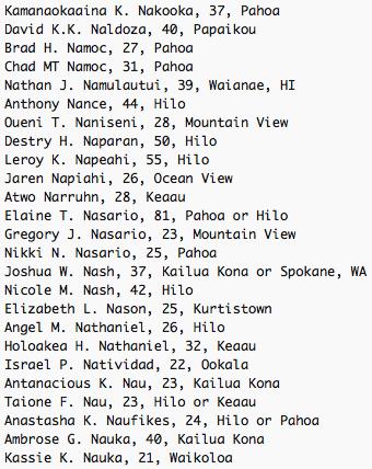 Kamanaokaaina K. Nakooka, 37, Pahoa David K.K. Naldoza, 40, Papaikou Brad H. Namoc, 27, Pahoa Chad MT Namoc, 31, Pahoa Nathan J. Namulautui, 39, Waianae, HI Anthony Nance, 44, Hilo Oueni T. Naniseni, 28, Mountain View Destry H. Naparan, 50, Hilo Leroy K. Napeahi, 55, Hilo Jaren Napiahi, 26, Ocean View Atwo Narruhn, 28, Keaau Elaine T. Nasario, 81, Pahoa or Hilo Gregory J. Nasario, 23, Mountain View Nikki N. Nasario, 25, Pahoa Joshua W. Nash, 37, Kailua Kona or Spokane, WA Nicole M. Nash, 42, Hilo Elizabeth L. Nason, 25, Kurtistown Angel M. Nathaniel, 26, Hilo Holoakea H. Nathaniel, 32, Keaau Israel P. Natividad, 22, Ookala Antanacious K. Nau, 23, Kailua Kona Taione F. Nau, 23, Hilo or Keaau Anastasha K. Naufikes, 24, Hilo or Pahoa Ambrose G. Nauka, 40, Kailua Kona Kassie K. Nauka, 21, Waikoloa