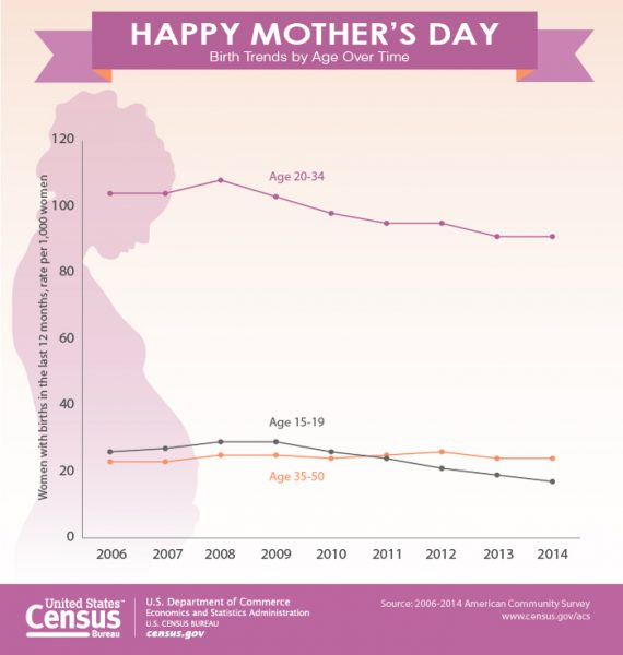 2016_graphic_mothersday