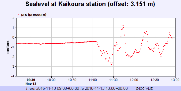 Sea level fluctuations recorded at Kaikoura, New Zealand.