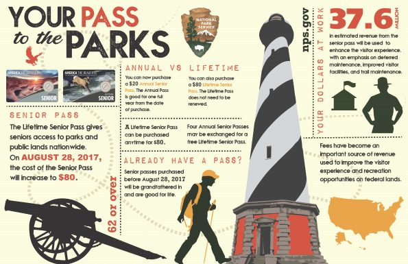 Your Pass to the Park Senior Pass The Lifetime Senior Pass gives seniors access to parks and public lands nationwide. On August 28, 2017, the cost of the Senior Pass will increase to $80. Annual vs Lifetime You can now purchase a $20 Annual Senior Pass. The Annual Pass is good for one full year from the date of purchase. You can also purchase a $80 Lifetime Senior Pass. The Lifetime Pass does not need to be renewed. A Lifetime Senior Pass can be purchased anytime for $80. Four Annual Senior Passes may be exchanged for a free Lifetime Senior Pass. Already Have a Pass? Senior passes purchased before August 28, 2017, will be grandfathered in and are good for life. Your Dollars at Work 37.6 million in estimated revenue from the senior pass will be used to enhance the visitor experience, with an emphasis on deferred maintenance, improved visitor facilities, and trail maintenance. Fees have become an important source of revenue used to improve the visitor experience and recreation opportunities on federal lands.