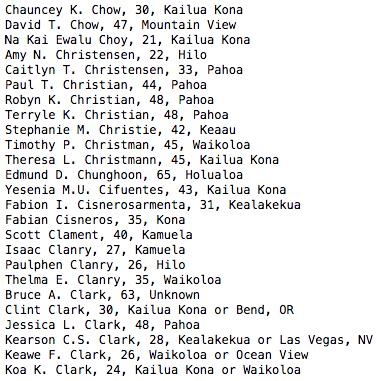 Chauncey K. Chow, 30, Kailua Kona David T. Chow, 47, Mountain View Na Kai Ewalu Choy, 21, Kailua Kona Amy N. Christensen, 22, Hilo Caitlyn T. Christensen, 33, Pahoa Paul T. Christian, 44, Pahoa Robyn K. Christian, 48, Pahoa Terryle K. Christian, 48, Pahoa Stephanie M. Christie, 42, Keaau Timothy P. Christman, 45, Waikoloa Theresa L. Christmann, 45, Kailua Kona Edmund D. Chunghoon, 65, Holualoa Yesenia M.U. Cifuentes, 43, Kailua Kona Fabion I. Cisnerosarmenta, 31, Kealakekua Fabian Cisneros, 35, Kona Scott Clament, 40, Kamuela Isaac Clanry, 27, Kamuela Paulphen Clanry, 26, Hilo Thelma E. Clanry, 35, Waikoloa Bruce A. Clark, 63, Unknown Clint Clark, 30, Kailua Kona or Bend, OR Jessica L. Clark, 48, Pahoa Kearson C.S. Clark, 28, Kealakekua or Las Vegas, NV Keawe F. Clark, 26, Waikoloa or Ocean View Koa K. Clark, 24, Kailua Kona or Waikoloa