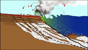 This cross-section shows the structure of a lava delta and highlights the hazards of these unstable features. Despite layers of cooled, solid lava (brown) on the delta surface, the unstable foundation (white) often shifts along zones of weakness (dashed black line) within the delta. These weak zones are often expressed as large cracks parallel to the coastline on the delta surface. Even if the cracks are superficially covered by new flows, they continue to weaken the foundation, making the lava delta prone to collapse. USGS graphic by J. Johnson.