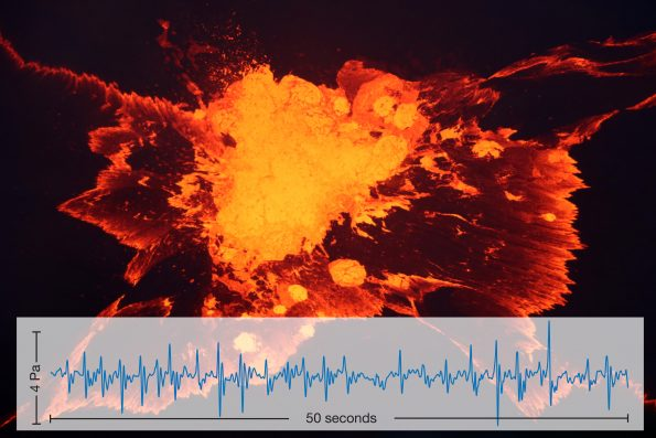 A bursting bubble on the surface of a lava lake produces an impulsive signal on an infrasound recording. This photo shows a group of bubbles about 5 m (16 ft) across bursting on the Halemaʻumaʻu lava lake at the summit of Kīlauea Volcano. The blue line is an infrasound recording of 50 seconds of similar activity. Each peak in the graph represents the sound made by such a bubble burst. USGS photo by M. Patrick; infrasound data courtesy of G. Waite.
