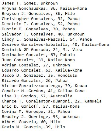 James T. Gomez, unknown Arjuna Gonchauskas, 36, Kailua-Kona Broyson J. Gonsalves, 36, Hilo Christopher Gonsalves, 32, Pahoa Demetrio T. Gonsalves, 52, Pahoa Dustin D. Gonsalves, 30, Pahoa Salvador T. Gonsalves, 40, unknown Cindy L. Gonsalves-Pascual, 54, Pahoa Desiree Gonsalves-Sabatella, 40, Kailua-Kona Dominick GP Gonzado, 24, Mt. View Dominador Gonzales, 63, Pahala Juan Gonzales, 39, Kailua-Kona Adrian Gonzalez, 27, unknown Eduardo Gonzalez, 63, Kailua-Kona Jacob D. Gonzalez, 35, Honolulu Ricardo Gonzalez, 26, Pahoa Victor Gonzalezxocotengo, 39, Keaau Candice M. Gordon, 41, Kailua-Kona Lisa J. Gordon, 57, Australia Chance T. Gorelanton-Kuanoni, 22, Kamuela Eric D. Gorloff, 57, Kailua-Kona Corina M. Gorospe, 31, Pahoa Bradley J. Gorringe, 55, unknown Albert Gouveia, 60, Hilo Kevin W. Gouveia, 39, Hilo