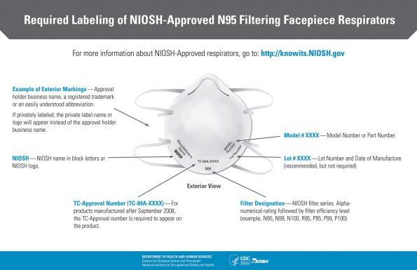 Labeling on N95 Masks
