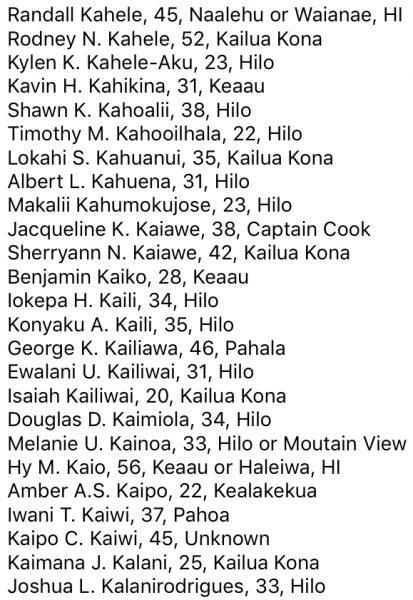 Randall Kahele, 45, Naalehu or Waianae, HI Rodney N. Kahele, 52, Kailua Kona Kylen K. Kahele-Aku, 23, Hilo Kavin H. Kahikina, 31, Keaau Shawn K. Kahoalii, 38, Hilo Timothy M. Kahooilhala, 22, Hilo Lokahi S. Kahuanui, 35, Kailua Kona Albert L. Kahuena, 31, Hilo Makalii Kahumokujose, 23, Hilo Jacqueline K. Kaiawe, 38, Captain Cook Sherryann N. Kaiawe, 42, Kailua Kona Benjamin Kaiko, 28, Keaau Iokepa H. Kaili, 34, Hilo Konyaku A. Kaili, 35, Hilo George K. Kailiawa, 46, Pahala Ewalani U. Kailiwai, 31, Hilo Isaiah Kailiwai, 20, Kailua Kona Douglas D. Kaimiola, 34, Hilo Melanie U. Kainoa, 33, Hilo or Moutain View Hy M. Kaio, 56, Keaau or Haleiwa, HI Amber A.S. Kaipo, 22, Kealakekua Iwani T. Kaiwi, 37, Pahoa Kaipo C. Kaiwi, 45, Unknown Kaimana J. Kalani, 25, Kailua Kona Joshua L. Kalanirodrigues, 33, Hilo
