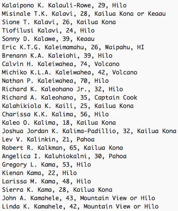 Kalaipono K. Kalauli-Rowe, 29, Hilo Misinale T.K. Kalavi, 28, Kailua Kona or Keaau Sione T. Kalavi, 26, Kailua Kona Tiofilusi Kalavi, 24, Hilo Sonny D. Kalawe, 39, Keaau Eric K.T.G. Kaleimamahu, 26, Waipahu, HI Brenann K.A. Kaleiohi, 39, Hilo Calvin H. Kaleiwahea, 74, Volcano Michiko K.L.A. Kaleiwahea, 42, Volcano Nathan P. Kaleiwahea, 70, Hilo Richard K. Kaleohano Jr., 32, Hilo Richard A. Kaleohano, 35, Captain Cook Kalahikiola K. Kaili, 25, Kailua Kona Charissa K.K. Kalima, 56, Hilo Kaleo O. Kalima, 18, Kailua Kona Joshua Jordan K. Kalima-Padillio, 32, Kailua Kona Lev V. Kalinkin, 21, Pahoa Robert R. Kalkman, 65, Kailua Kona Angelica I. Kaluhiokalni, 30, Pahoa Gregory L. Kama, 53, Hilo Kienan Kama, 22, Hilo Larissa M. Kama, 48, Hilo Sierra K. Kama, 28, Kailua Kona John A. Kamahele, 43, Mountain View or Hilo Linda K. Kamahele, 42, Mountain View or Hilo