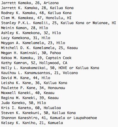 Jarrett Kamaka, 26, Arizona Jarrett K. Kamaka, 28, Kailua Kona Rodney K. Kamaka, 48, Kailua Kona Clem M. Kamakea, 47, Honolulu, HI Stanley P.K.L. Kamalii, 25, Kailua Kona or Waianae, HI Meinin Kaman, 28, Hilo Ashley K. Kamekona, 32, Hilo Lacy Kamekona, 31, Hilo Maygan A. Kamelamela, 23, Hilo Mitchell D. K. Kamelamela, 25, Keaau Megan H. Kaminski, 30, Pahoa Kekoa M. Kamoku, 19, Captain Cook Kathy Kamran, 52, Hollywood, CA Holly L. Kanakamaikai, 50, HOVE or Kailua Kona Kauihou L. Kanamusantos, 21, Volcano David M. Kane, 44, Hilo Leisha K. Kane, 36, Kailua Kona Paulette P. Kane, 34, Honaunau Maxwell Kaneki, 40, Keaau Regina M. Kaneki, 39, Keaau Juda Kaneko, 50, Hilo Kris I. Kaneto, 60, Holualoa Steven K. Kanekuni, 50, Kailua Kona Shannon Kaneshiro, 41, Kamuela or Laupahoehoe Kelsey K. Kaniho, 21, Kamuela