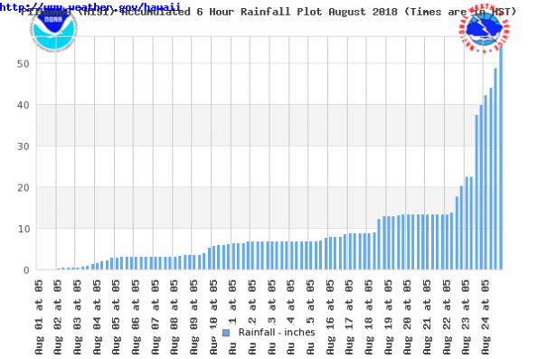 The following graph shows the accumulated rainfall at Piihonua. Missing or trace events are not counted.