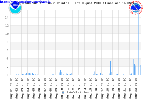 This graph shows the 6 hour rainfall at Piihonua in Hilo. Negative values indicate missing or trace events.