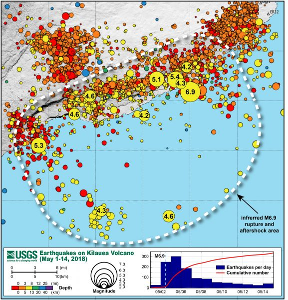 The inferred rupture area (white dashed line) of the May 4, 2018, magnitude-6.9 earthquake, with its foreshocks and first 10 days of aftershocks, spans an area of about 800 sq km (300 sq mi). Circle size indicates earthquake magnitude; color indicates earthquake depth. Magnitudes for some of the larger events are labeled. Inset graph shows the aftershock decay rate for May 4-15, 2018. USGS graphic.