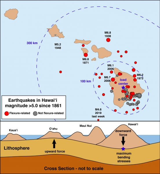 Many of the earthquakes in Hawaii that extend offshore and up the island chain are due to plate bending, or flexure. The upper panel shows magnitude-5 and greater earthquakes since 1861, with some notable events labeled. The area of maximum flexural stress is within about 100 km (62 mi) from where the Island of Hawaiʻi loads the plate, but also extends about 300 km (186 mi) northward, as far as O'ahu. The lower graphic is a cross-section depicting how the Hawaiian Islands rest on Earth's lithosphere and cause it to bend. Credit: B. Shiro, USGS HVO.